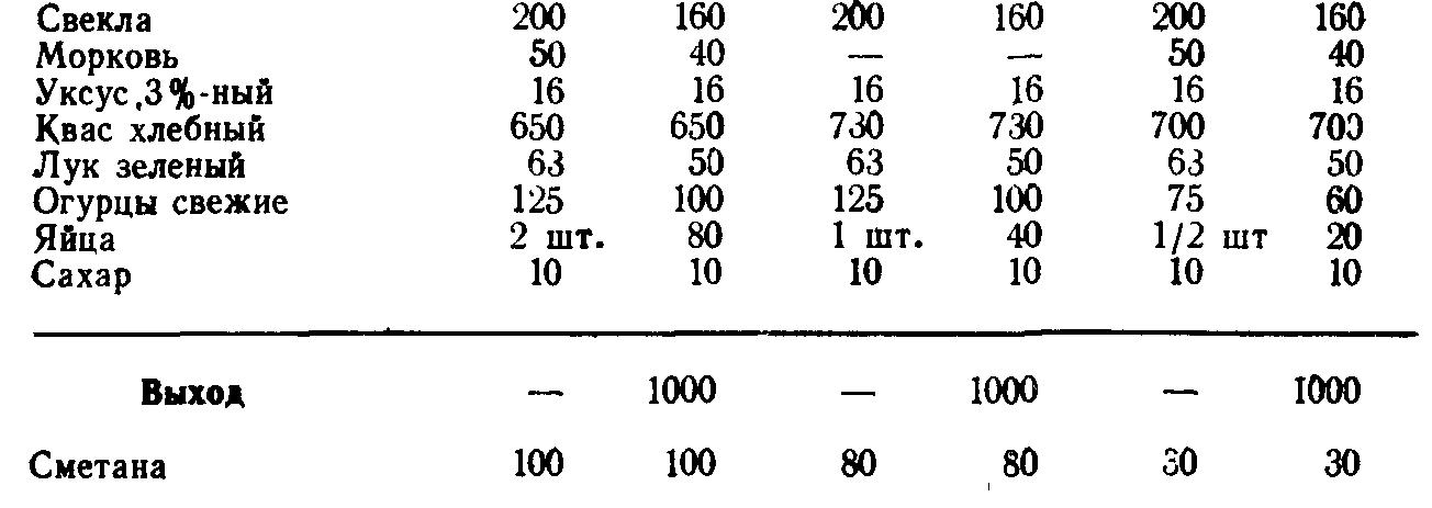 Свекольник холодный (ТТК5556)