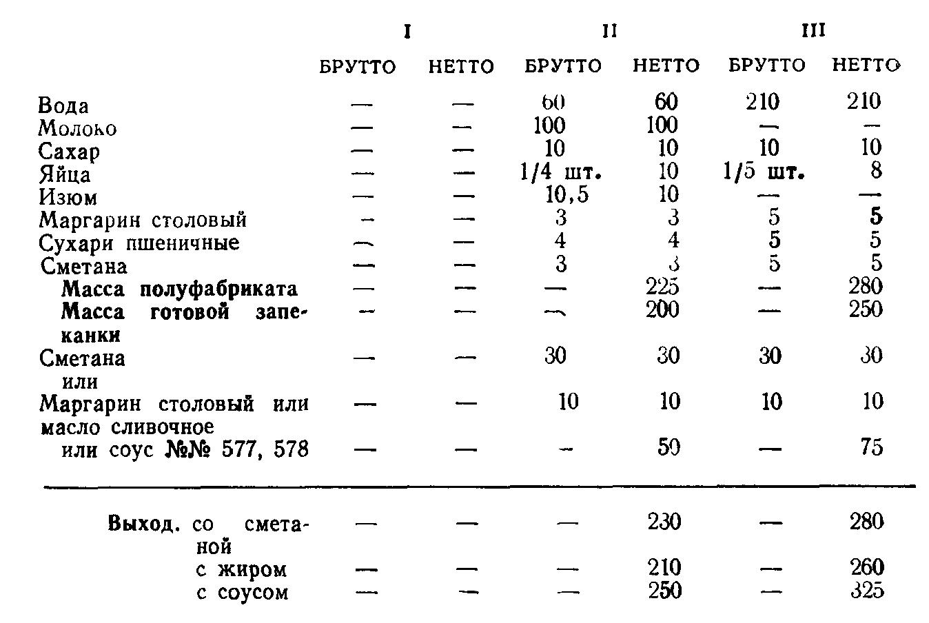 Запеканка из крупы (ТТК5618)