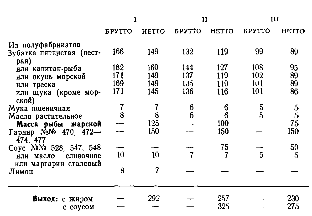 Рыба жареная (ТТК5658)