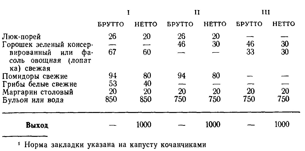 Суп из овощей (ТТК5497)
