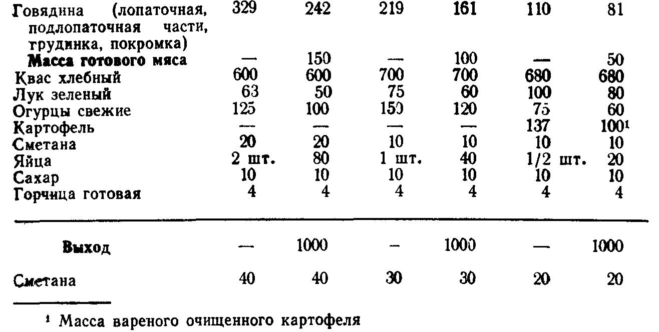 Окрошка мясная (ТТК5548)
