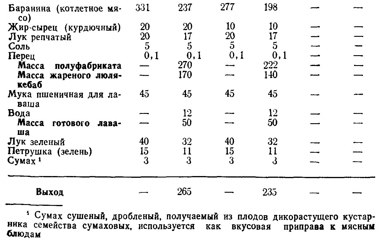Люля кебаб азербайджанский (ТТК5770)