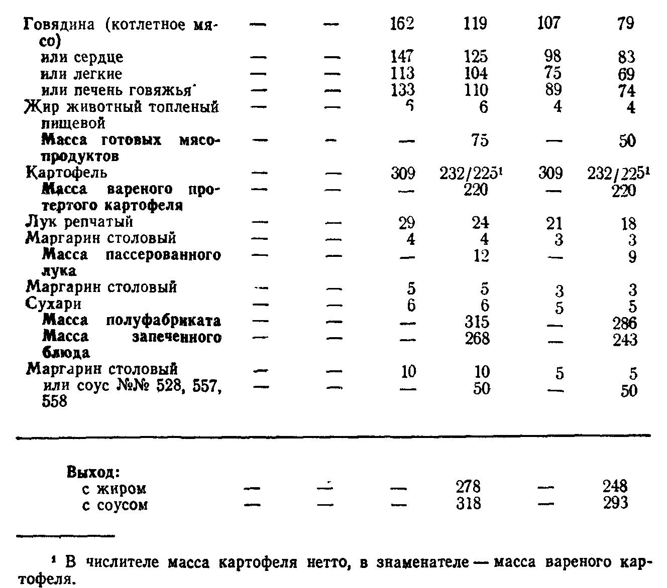 Запеканка картофельная с мясом (ТТК5772)