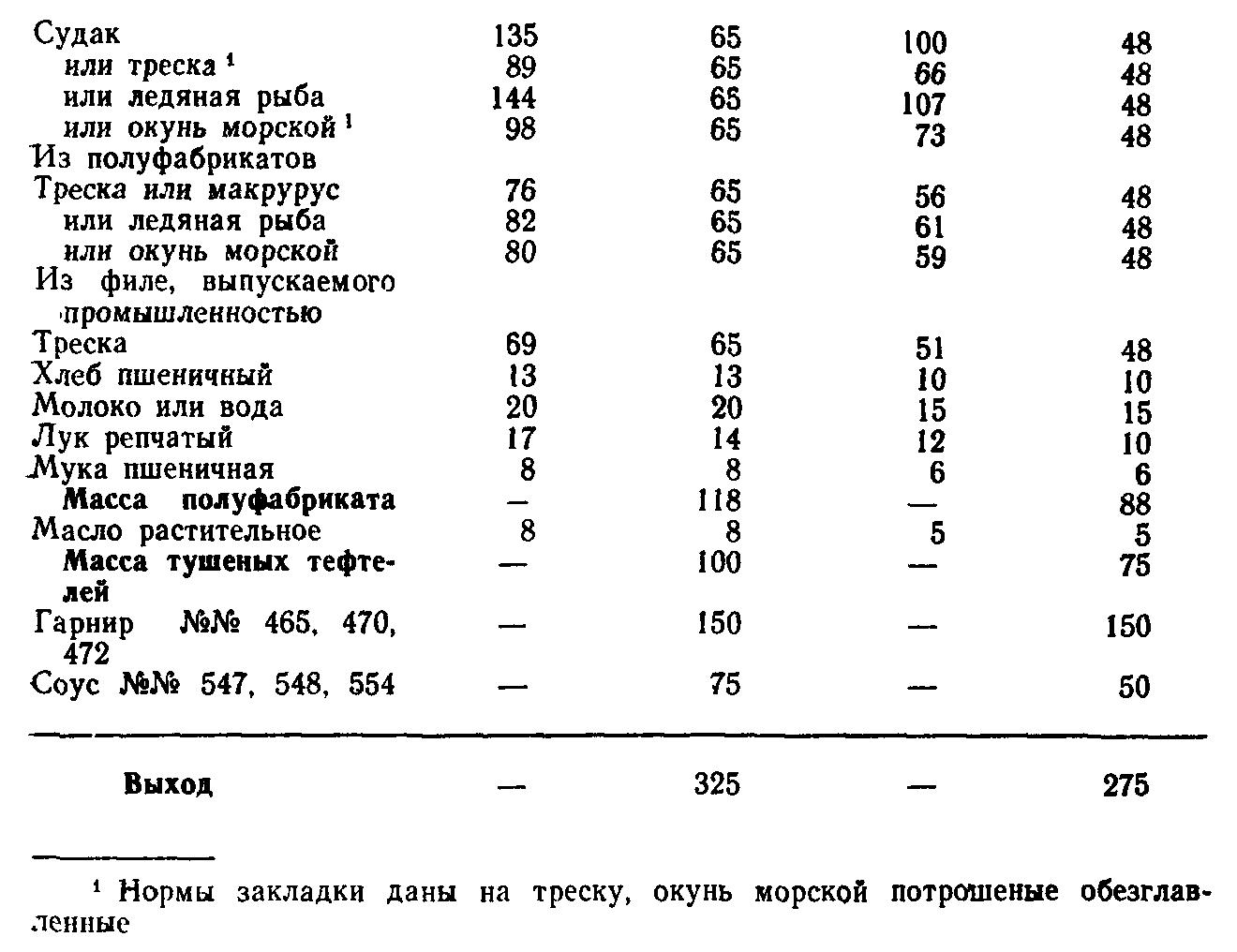 Тефтели рыбные (ТТК5678)