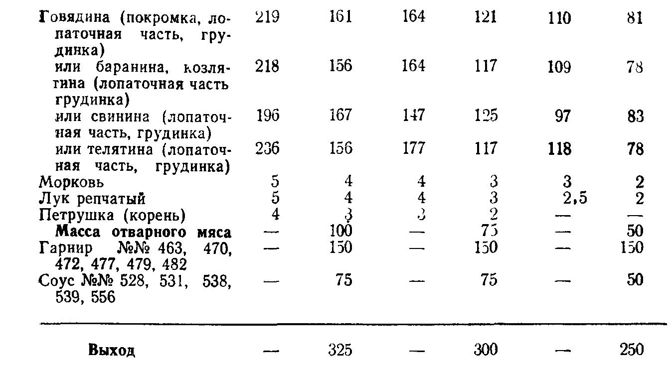 Мясо отварное (ТТК5701)