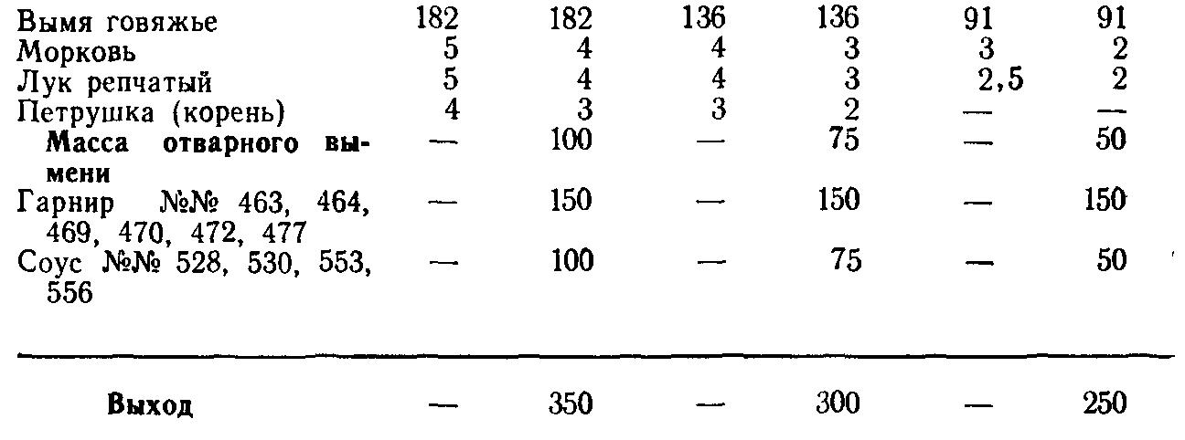 Вымя отварное с соусом (ТТК5703)
