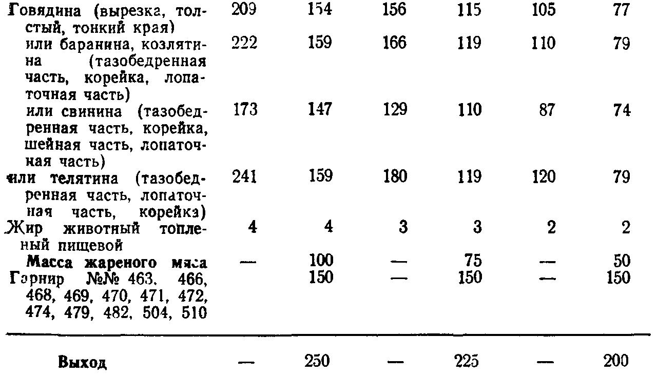 Мясо жареной крупным куском (ТТК5705)