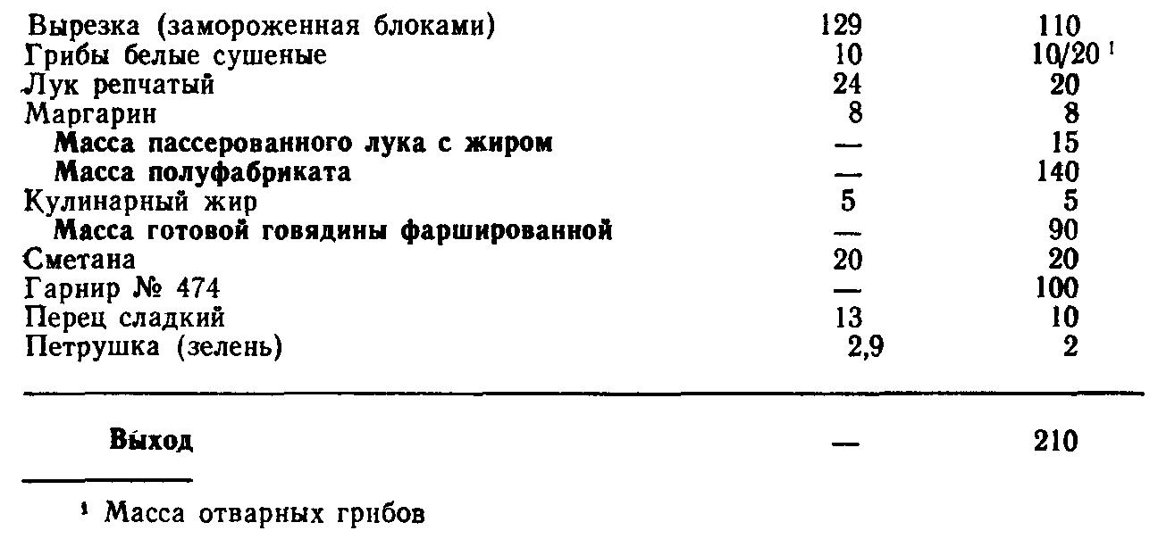 Говядина фаршированная грибами (ТТК5707)