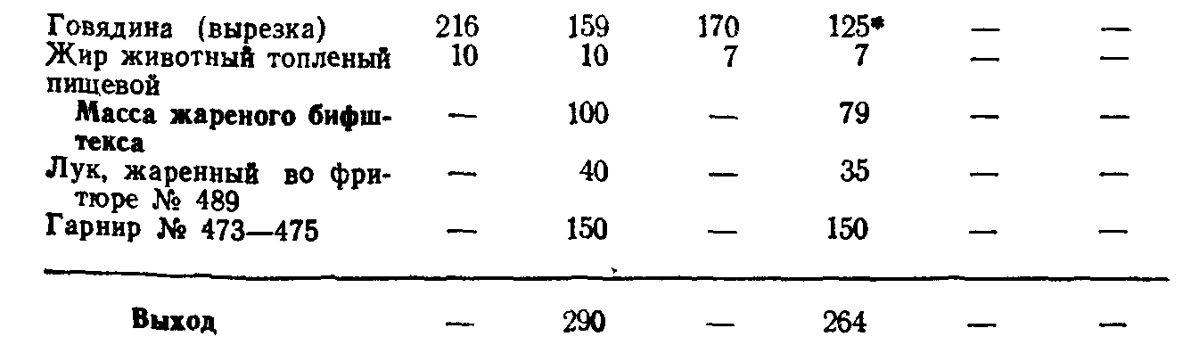 Бифштекс с луком (ТТК5712)
