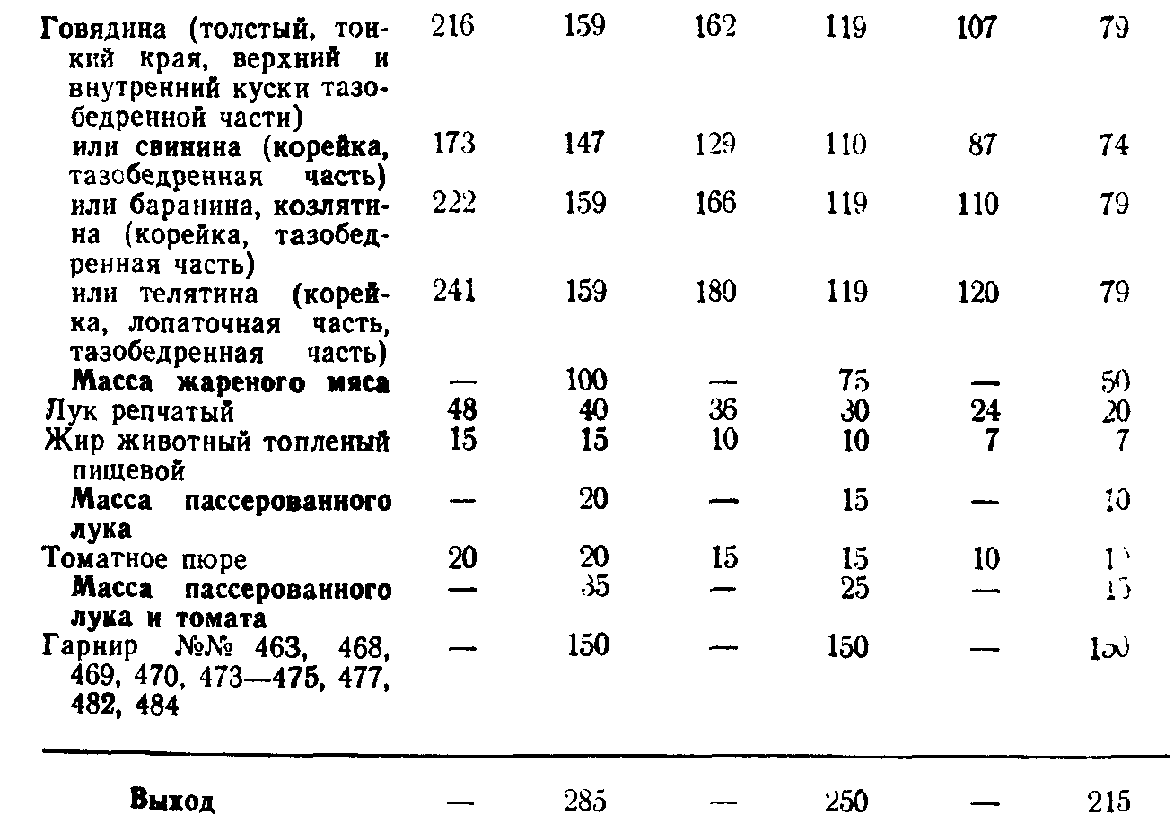 Поджарка из говядины (ТТК5719)