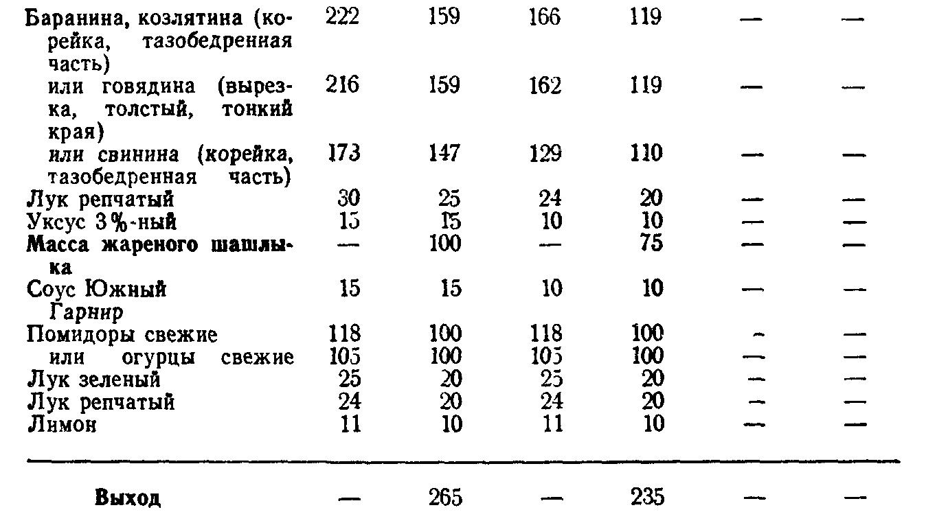 Шашлык из мяса (ТТК5720)