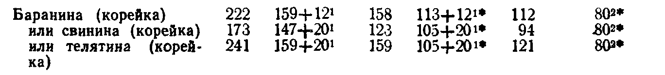 Котлеты натуральные (ТТК5721)