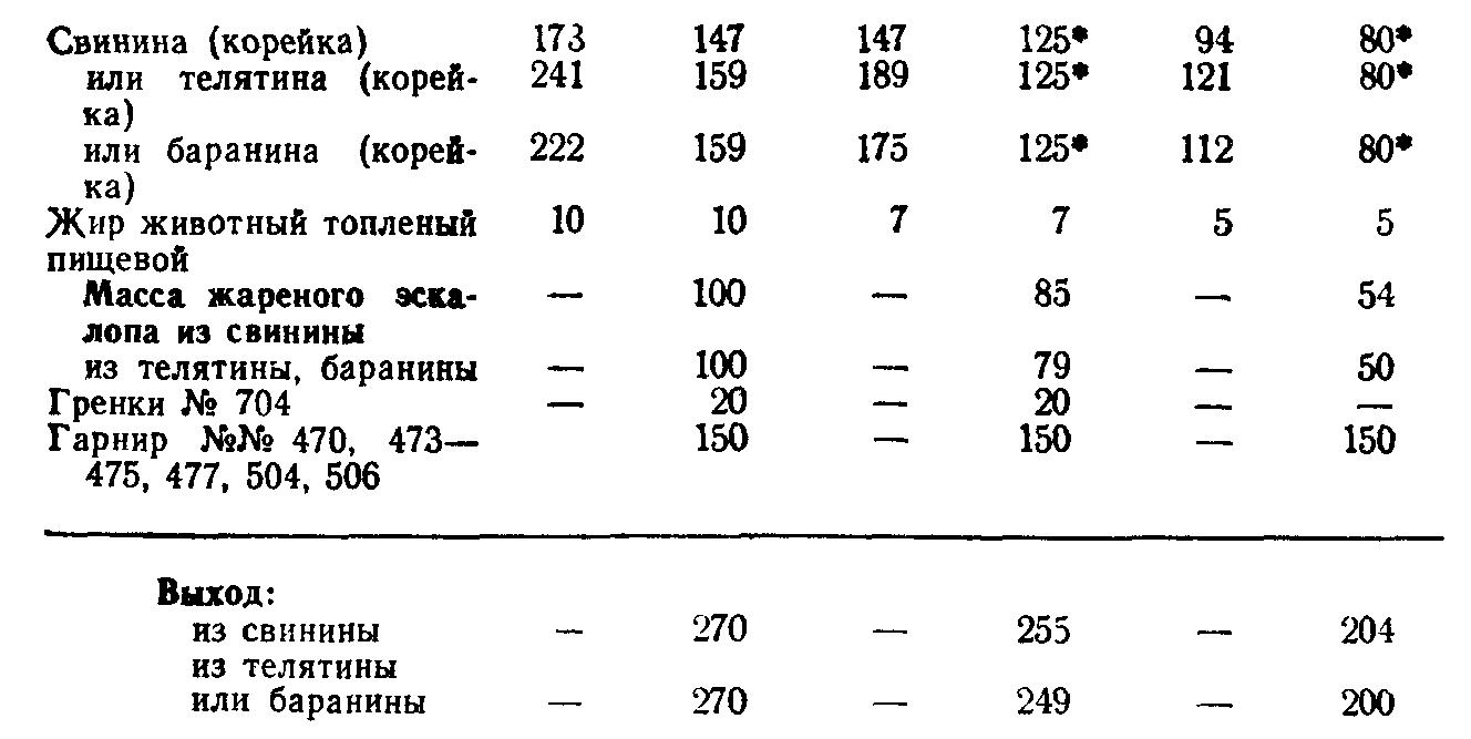Эскалоп мясной (ТТК5722)