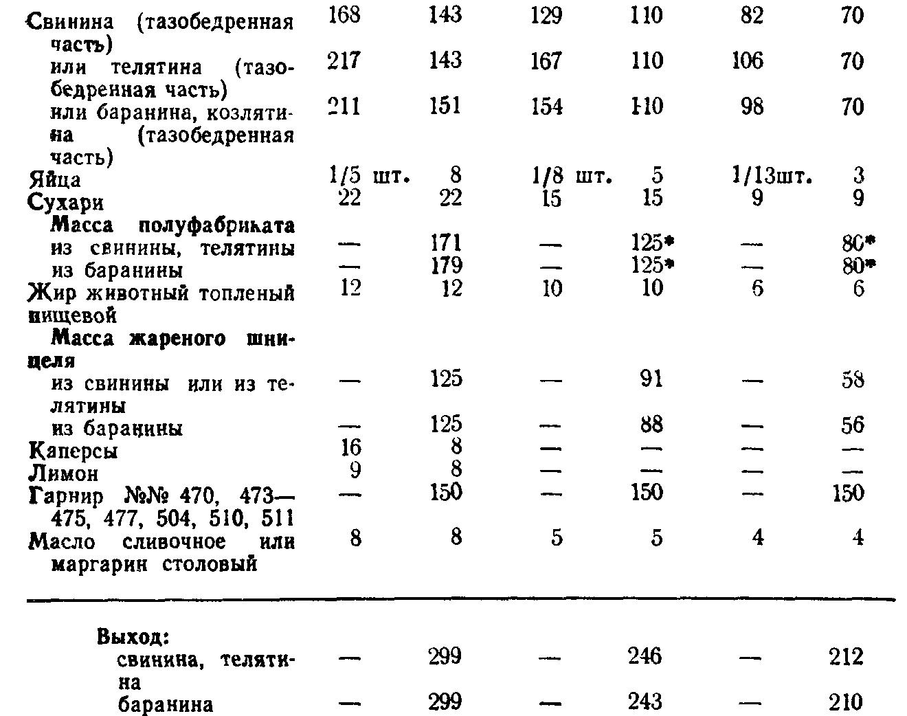 Шницель мясной (ТТК5725)