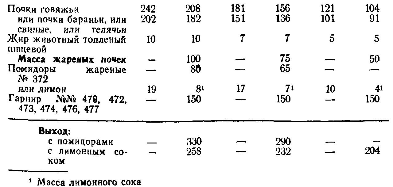 Почки жареные с помидором (ТТК5731)