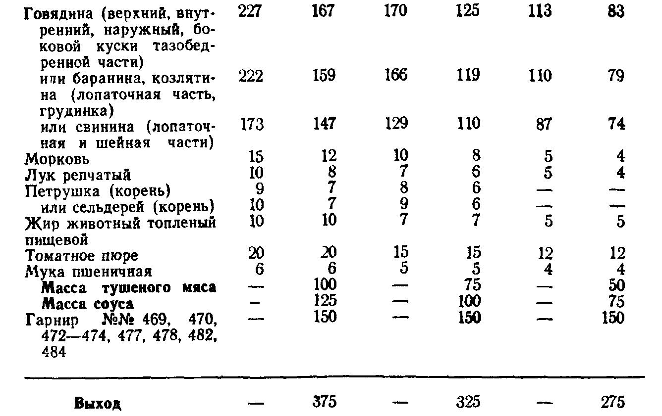 Мясо тушеное (ТТК5734)
