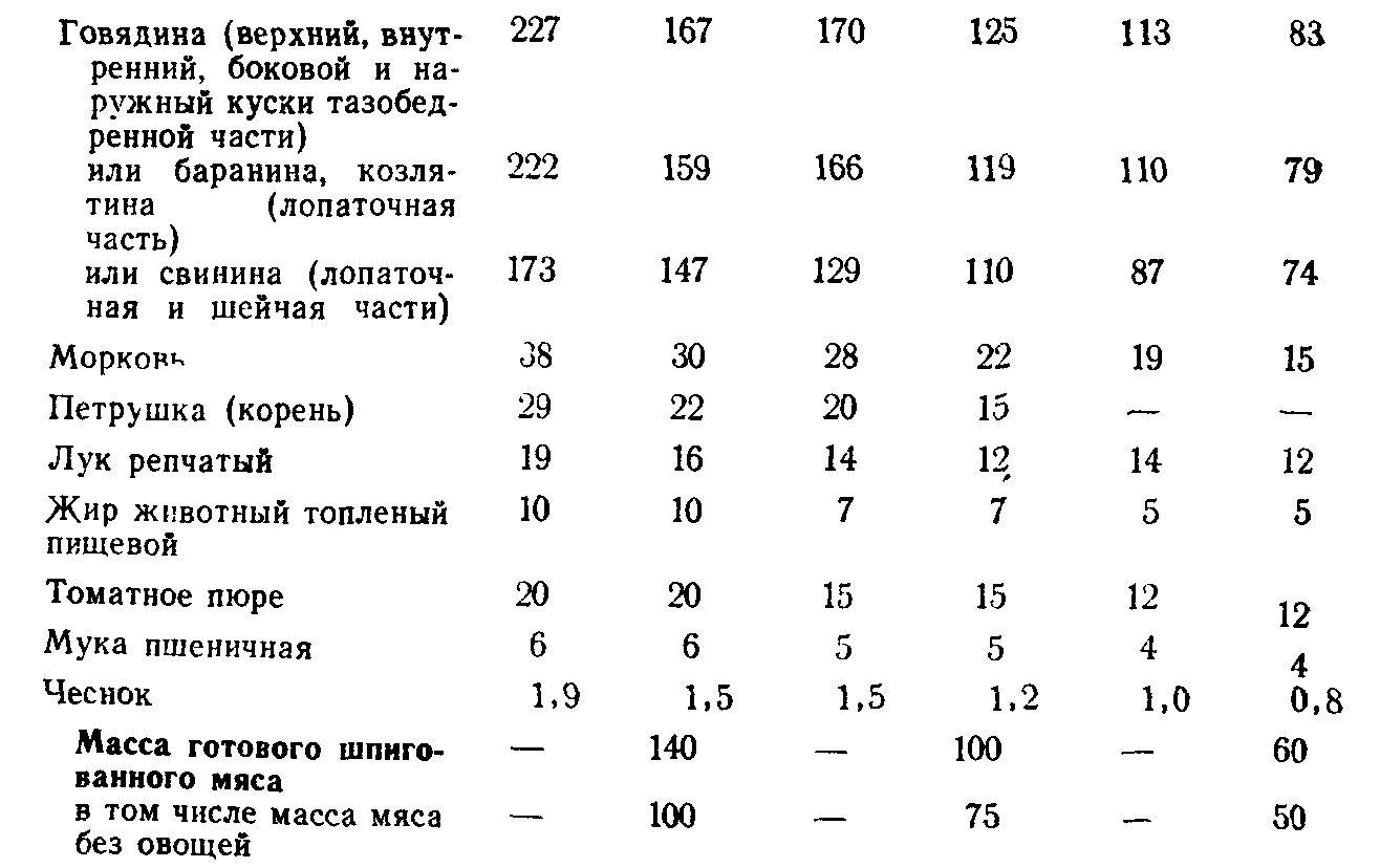 Мясо шпигованное (ТТК5735)