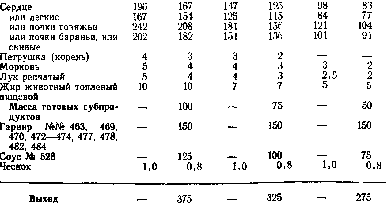 Субпродукты в соусе (ТТК5748)