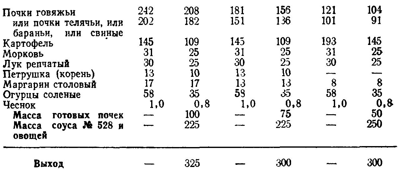 Почки по русски (ТТК5749)