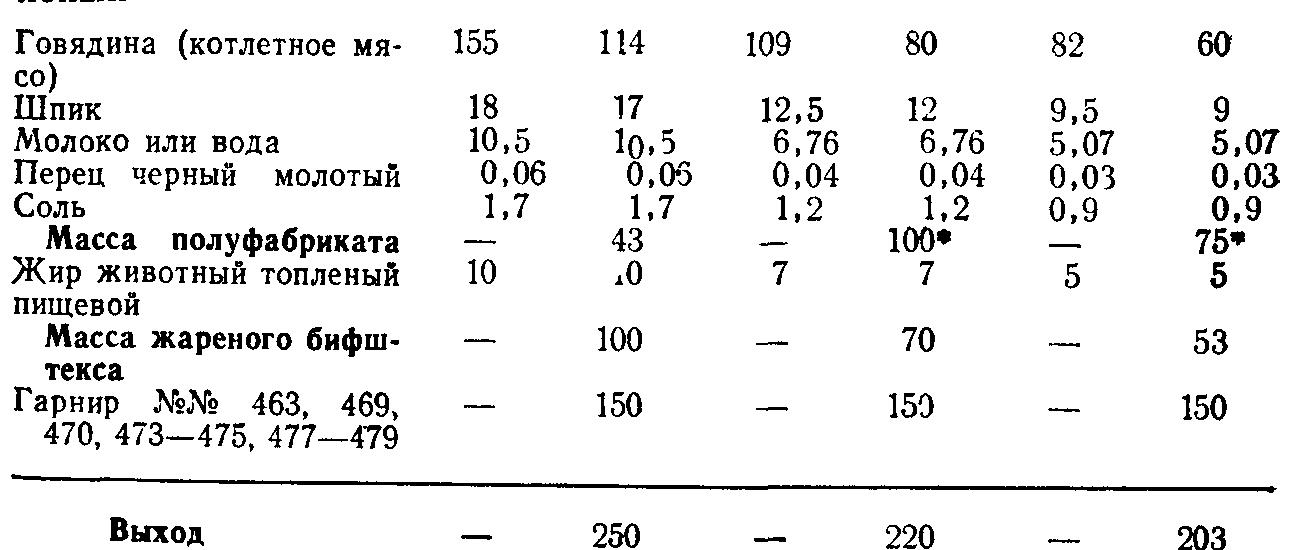 Бифштекс рубленный (ТТК5753)