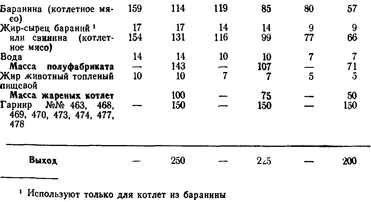 Котлеты натуральные рубленые (ТТК5756)