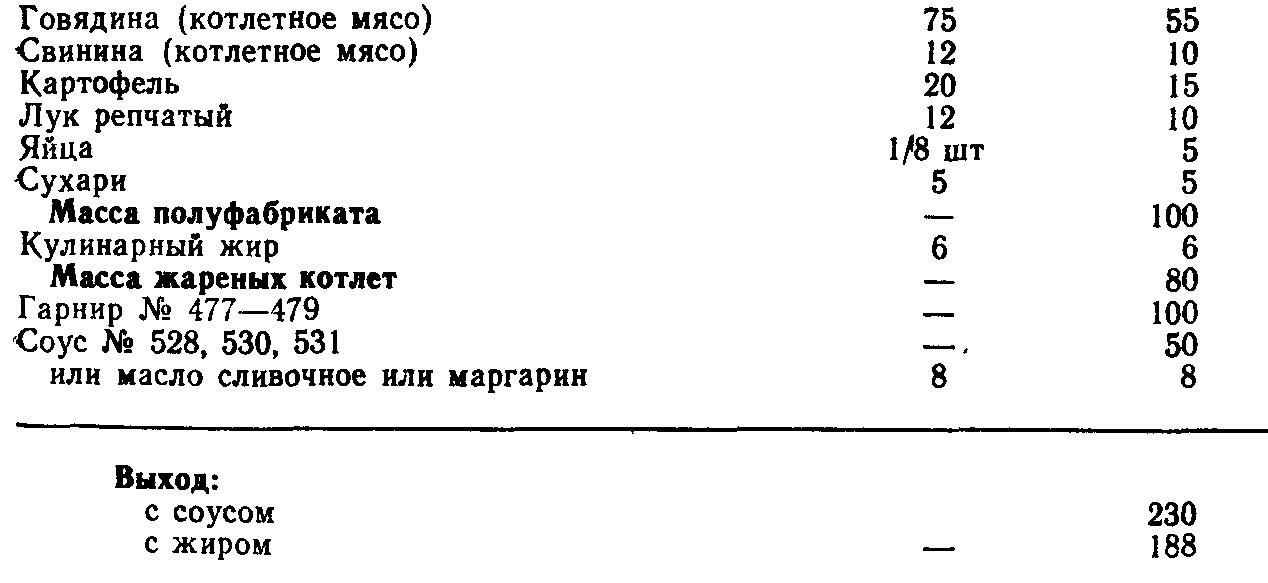 Котлеты мясо-картофельные по хлыновски (ТТК5759)