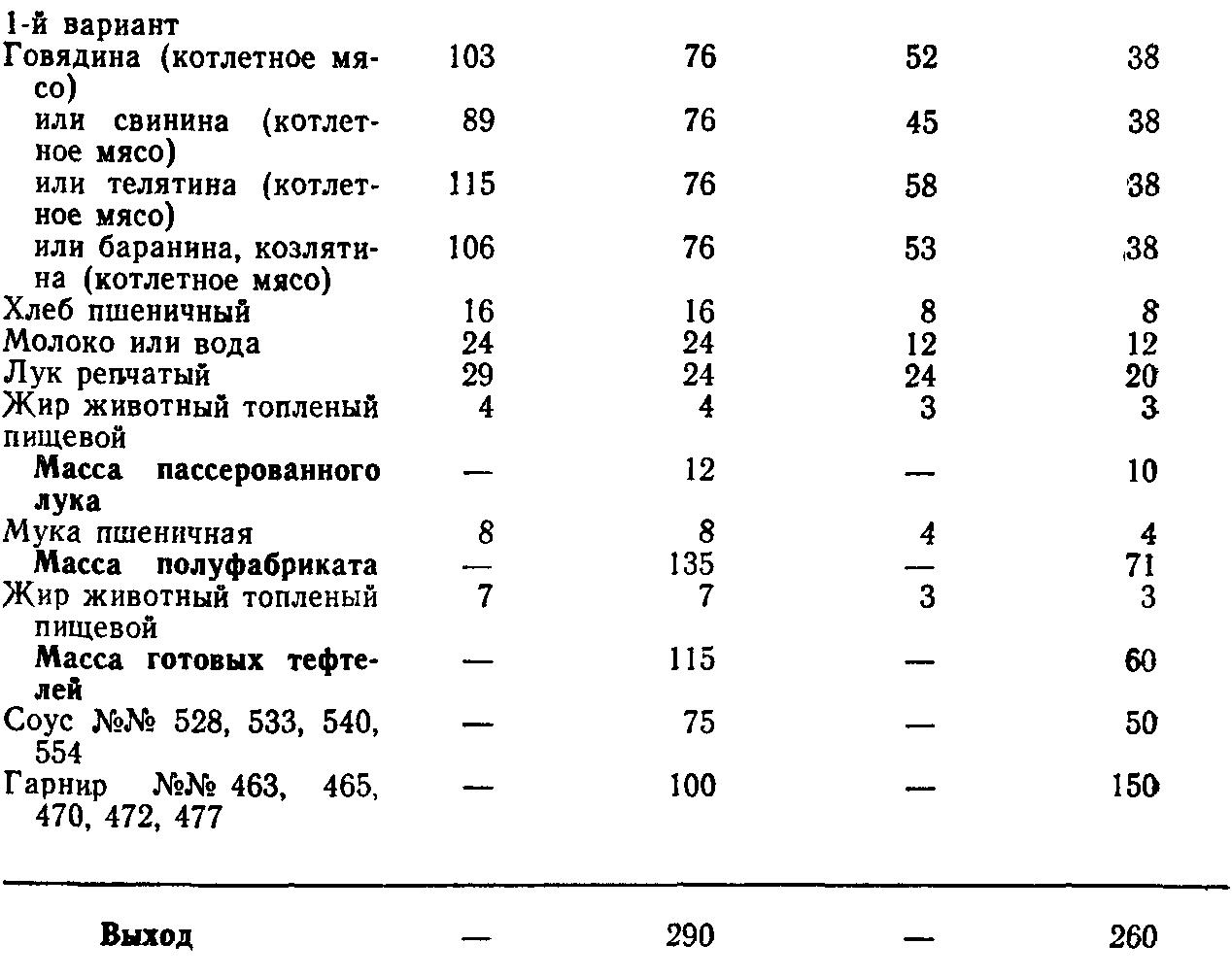 Тефтели мясные вариант 1 (ТТК5764)