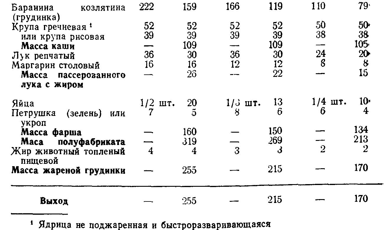 Грудинка фаршированная кашей (ТТК5706)