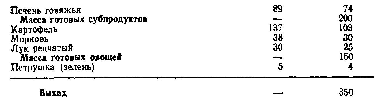 Жаркое из субпродуктов по ингушски (ТТК5739)