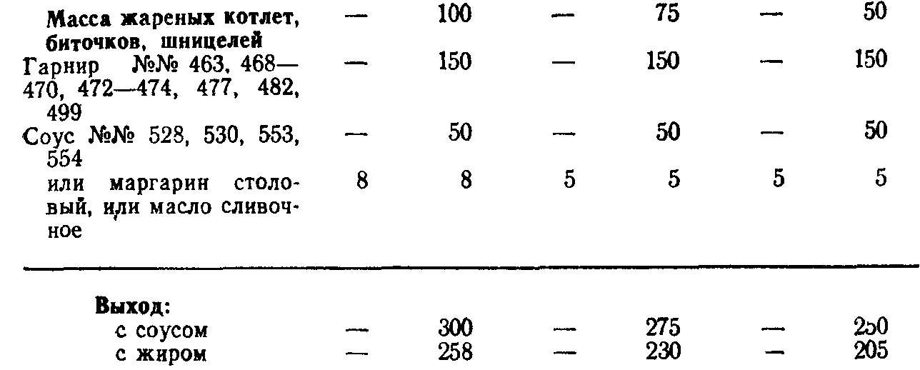 Котлеты или биточки (ТТК5758)