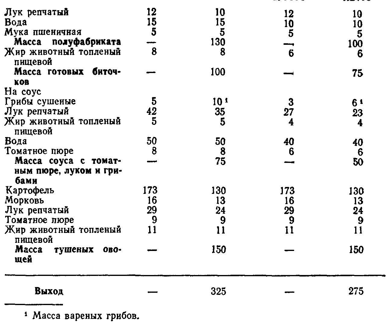 Биточки по селянски (ТТК5768)