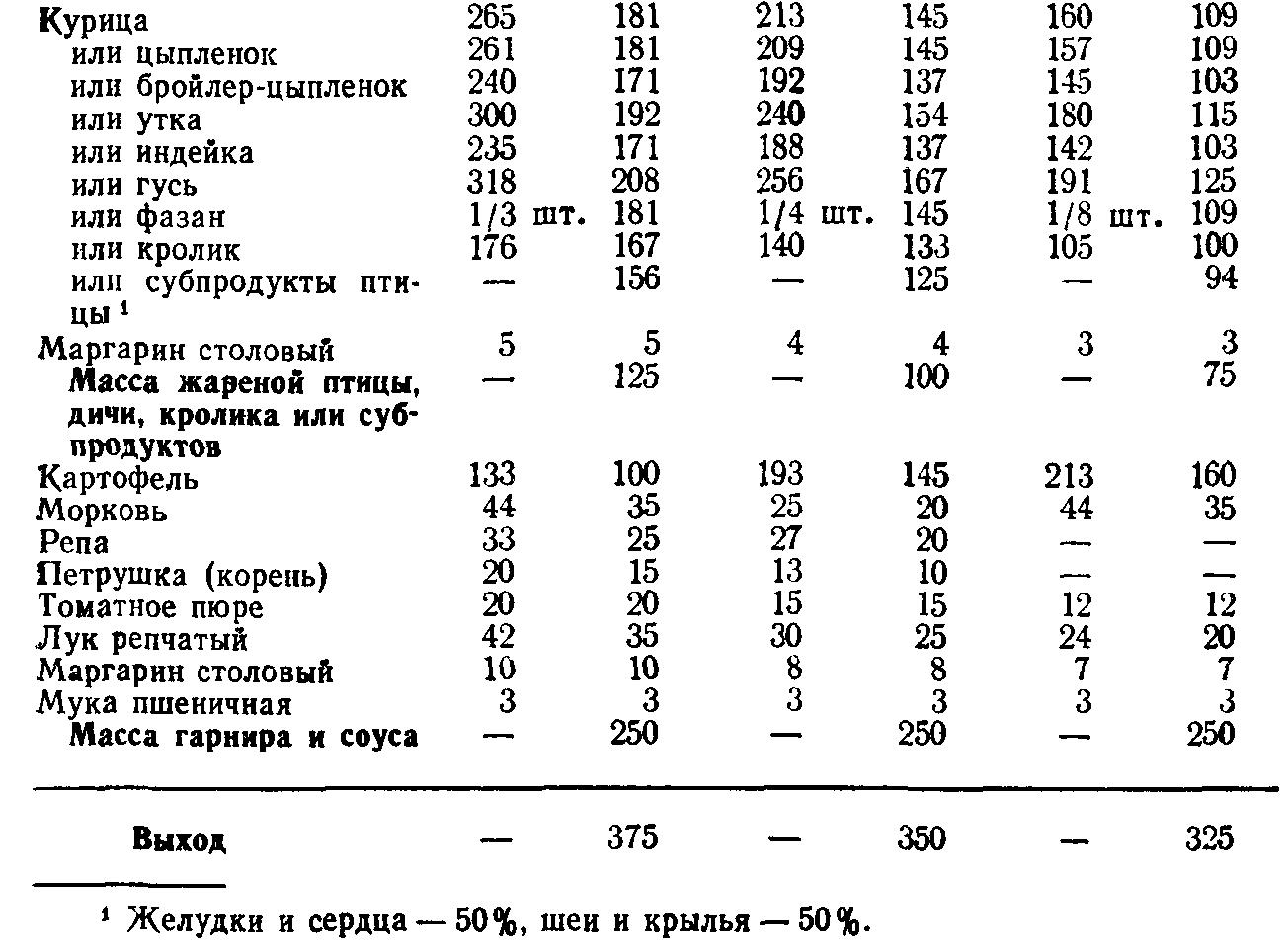 Рагу из птицы (ТТК5784)
