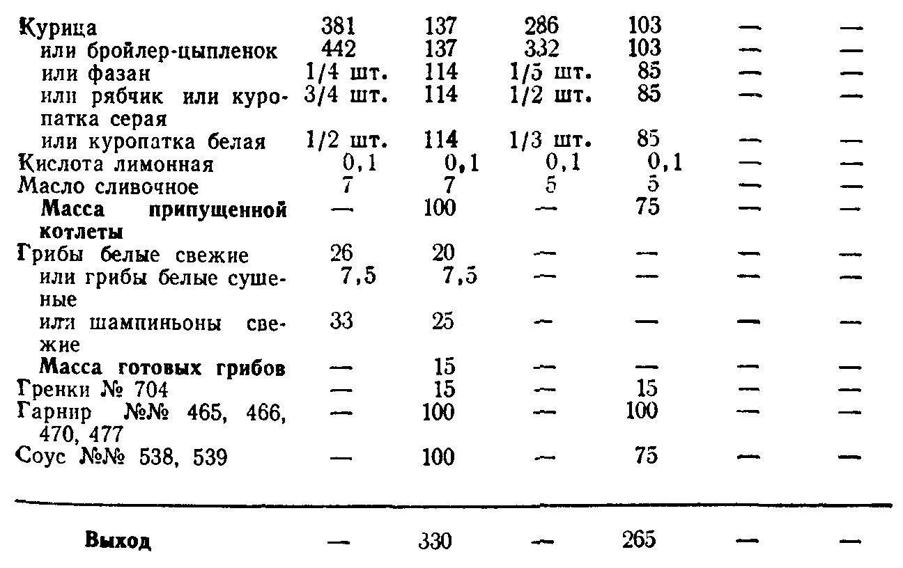 Котлеты натуральные из филе птицы под паровым соусом (ТТК5782)