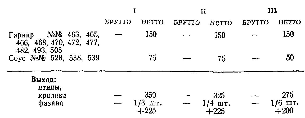 Птица отварная с гарниром (ТТК5780)