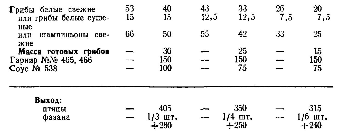 Птица под паровым соусом с грибами и рисом (ТТК5781)