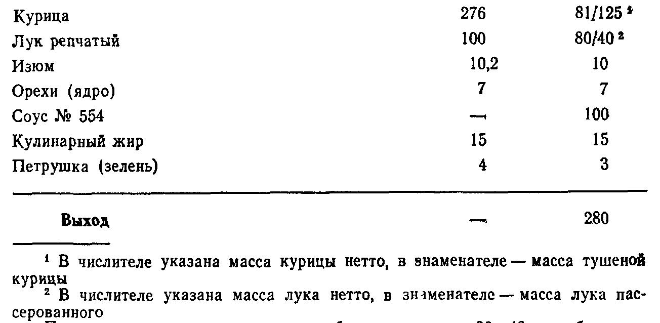 Жаркое из курицы по русски (ТТК5786)