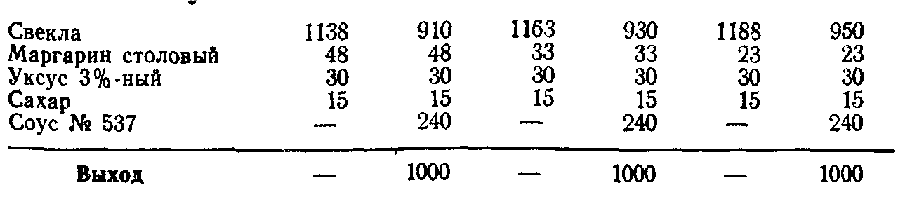 Свекла тушеная (ТТК5803)