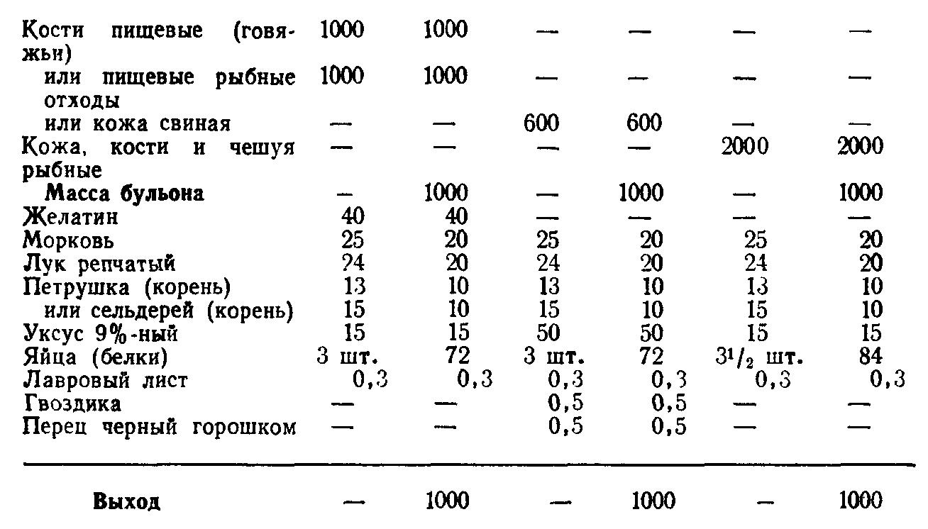 Желе мясное или рыбное (ТТК5848)
