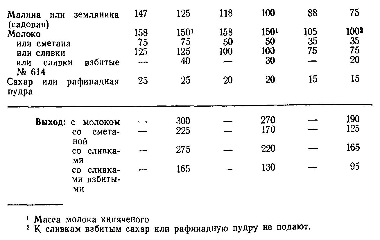 Ягоды со сливками (ТТК5853)