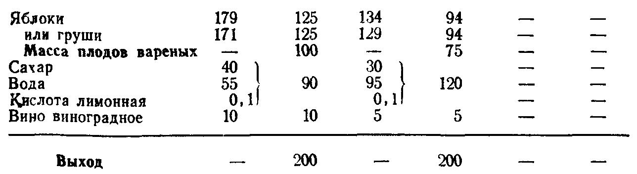 Яблоки с сиропом (ТТК5855)