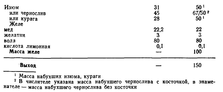 Изюм в медовом желе (ТТК5856)