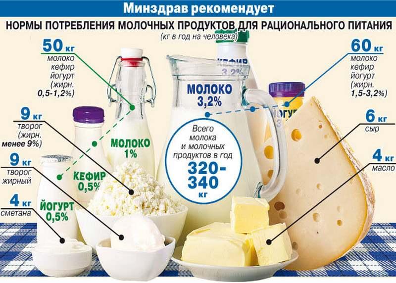 Рекомендации по употреблению молока и молочных продуктов